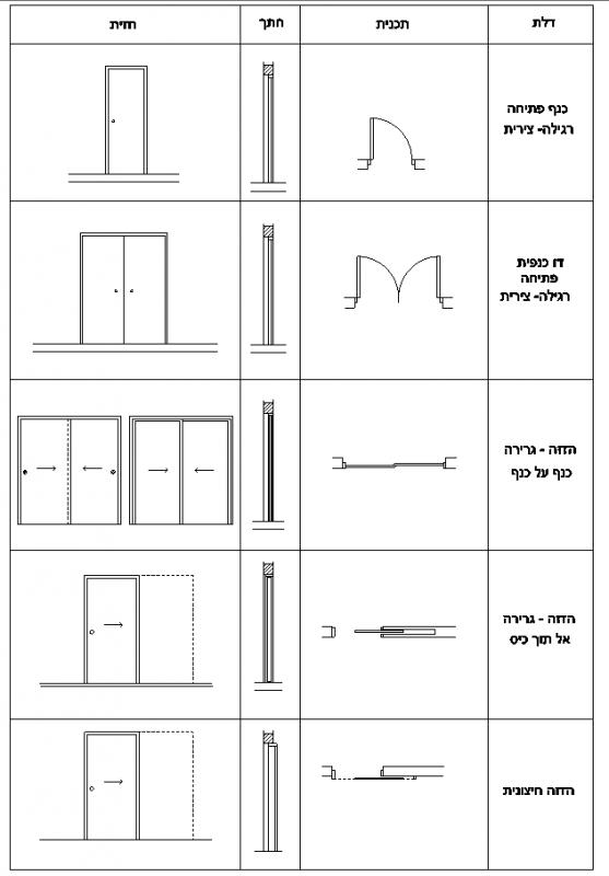 Doors and sliding doors